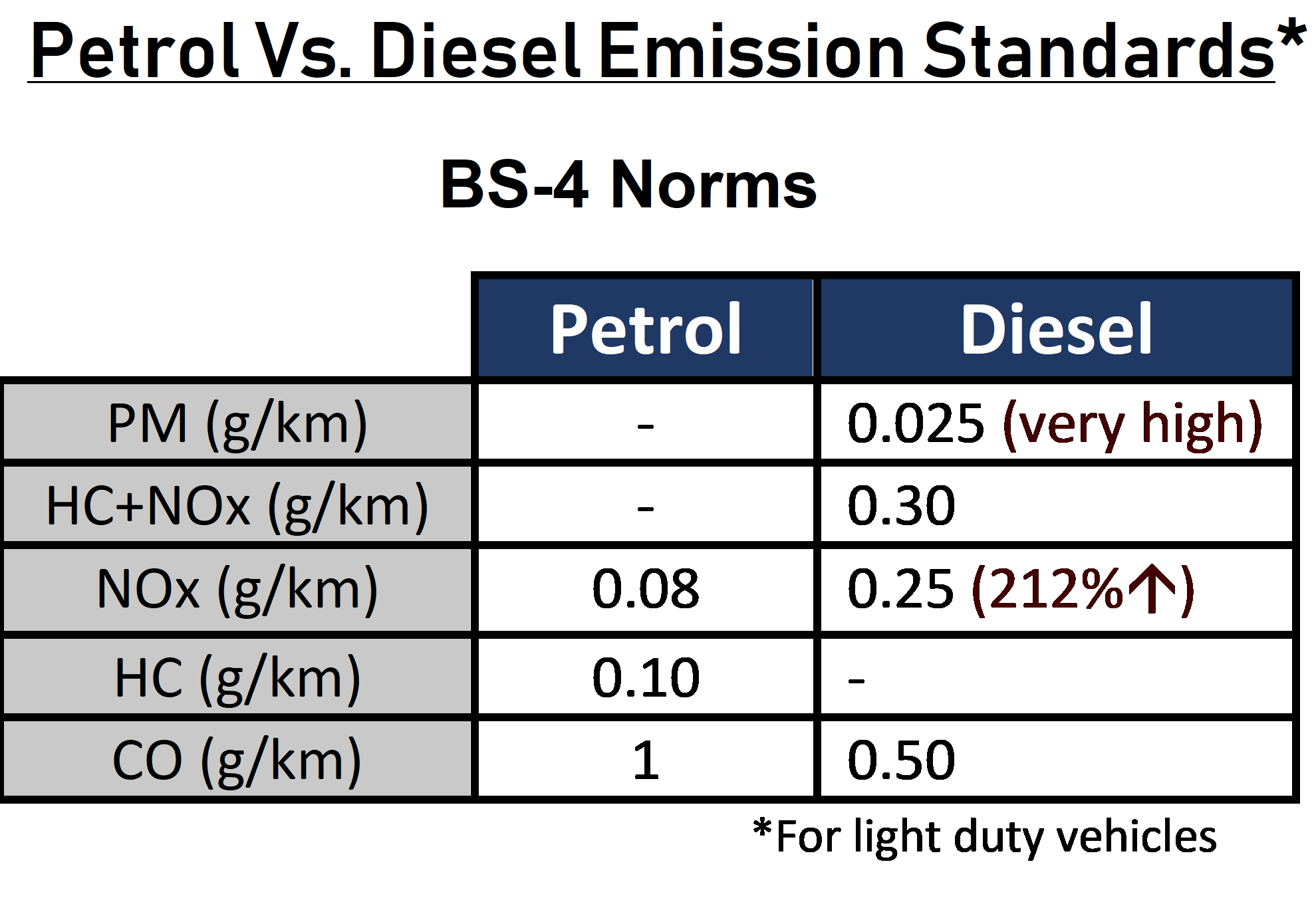 Petrol Vs Diesel Which Is A Better Choice For Us